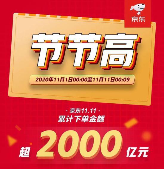 ▲11月1日至11月11日零点9分,京东双11累计下单金额超2000亿元。