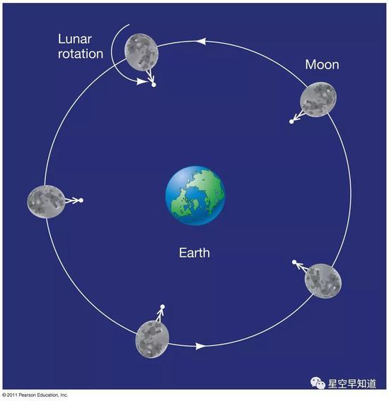 """图一:月球的""""同步自转""""形象:由于月球自转的倾向与周期,与它本身围绕地球公转的倾向和周期是相通的。云云导致的一个终局是,月球永久以联相符面朝向地球。换句话说,吾们在地球上只能看到联相符面的月球,吾们看不到它的背面 来源:space.com"""