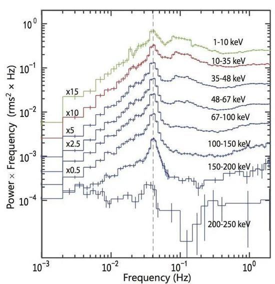 慧眼卫星首次探测到了能量在200keV以上的低频QPO