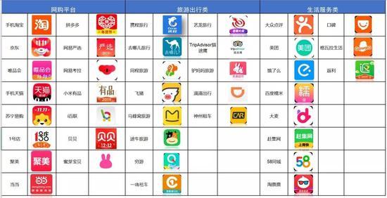 ▲39款手机App涉及网购平台、旅游出行类平台、生活服务类平台。