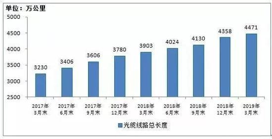 2017年3月末-2019年3月末光缆线路总长度发展情况
