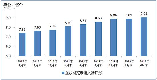 工信部:2019上半年移动互联网累计流量达554亿GB-第9张图片