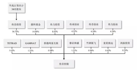 传音控股终圆梦登上科创板 开盘大涨50.78%