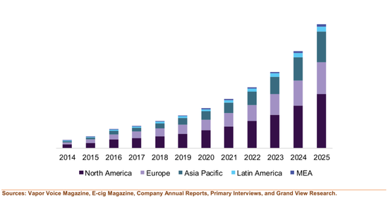▲2014-2025年全球主要地区电子烟规模情况   来源:Vapor Voice Magazine, E-cig Magazine, Company Annual Reports, Primary Interviews, and Grand View Research
