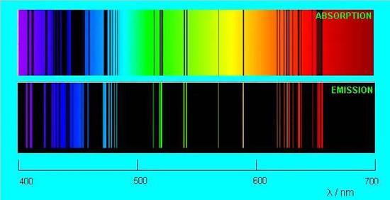 钠元素特征谱线,上图为汲取谱线,下图为发射谱线。(图片来源于网络)