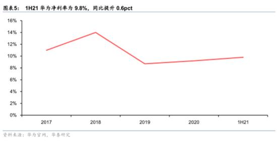 华为逆境中的底气:手机销量断崖式下跌,半年依然净赚314亿元
