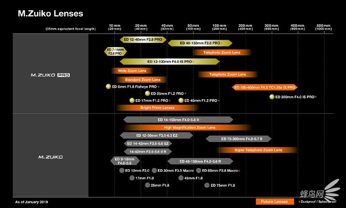 奧林巴斯公布的未來鏡頭計劃