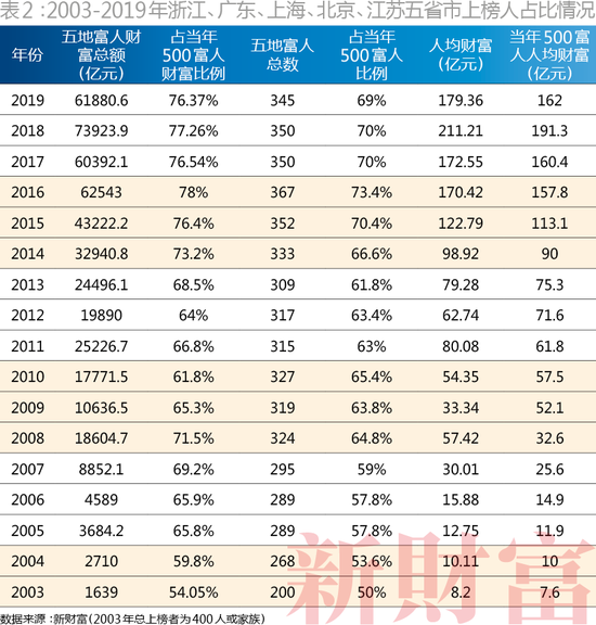 2003-2019年浙江、广东、上海、北京、江苏五省市上榜人占比情况
