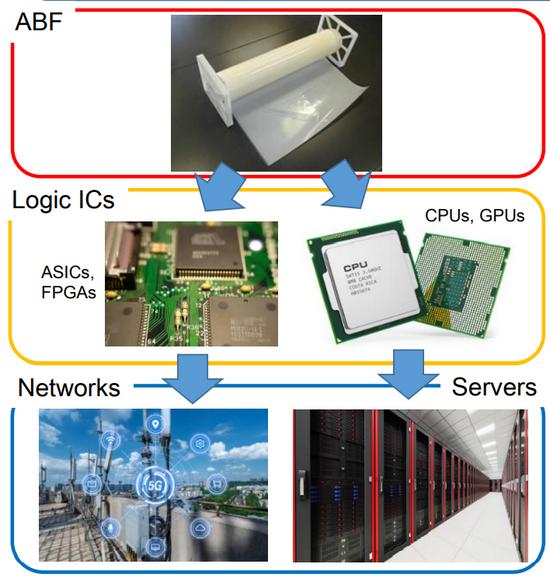 圖:ABF材料的應用領域