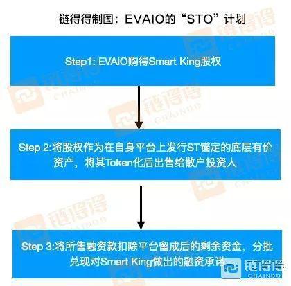 """EVAIO的""""STO"""" 计划"""