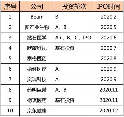 图:2020年红杉中国被投企业IPO情况(根据公开信息整理)
