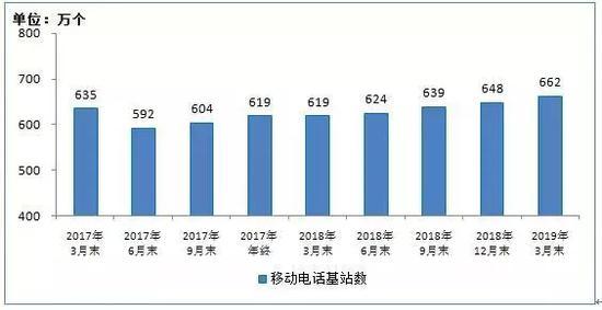 2017年3月末-2019年3月末移动电话基站数发展情况