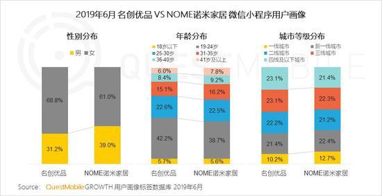 中国移动互联网2019半年大报告-CNMOAD 中文移动营销资讯 48