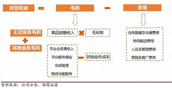 图 / 生鲜电商盈利模型