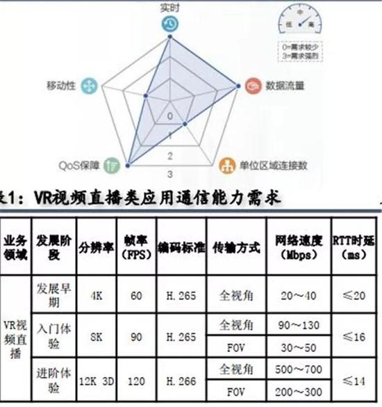 ▲云VR/AR对通信网络的性能需求