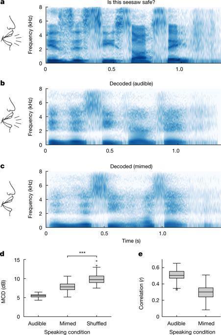 基于神经解码的无声模仿语音合成