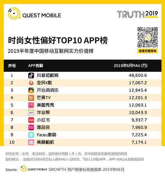 中国移动互联网2019半年大报告-CNMOAD 中文移动营销资讯 109