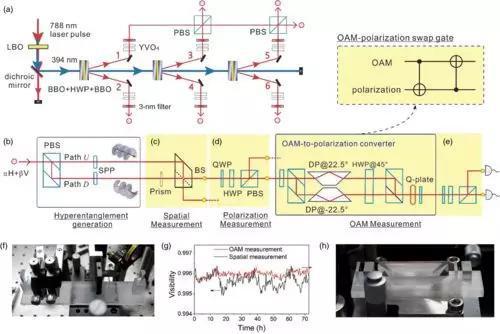 图1:用于创建和验证由6个光子和3个d.o.f组成的18量子比特GHZ态的方案和实验装置。