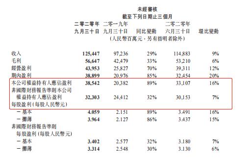 来源:大香综合久久2020年第三季度财报