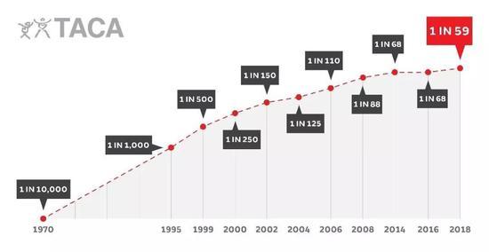 美国自闭症发病率逐年攀升。图片来源:tacanow.org