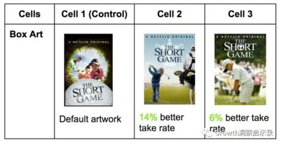 《The Short Game》不同版本海報的轉化率差異來源:Netflix博客