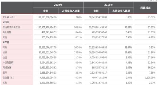 2019财年,顺丰各业务收入