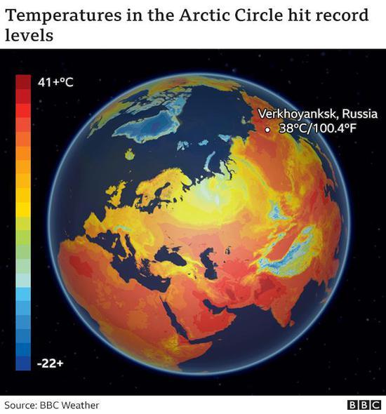 根据对100个野外站点的观察,科学家们估计,从2003年到2017年,全球变暖导致的北部多年冻土层融化释放的碳,平均每年比植被吸收的要多出6亿吨。