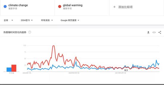 图片来源:Google Trends 网页截图