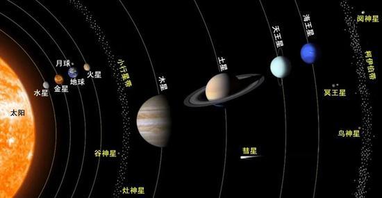 太阳系主要行星示意图