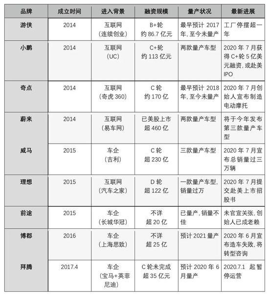 ▲造车新势力发展现状 / 出行一客根据公开资料整理