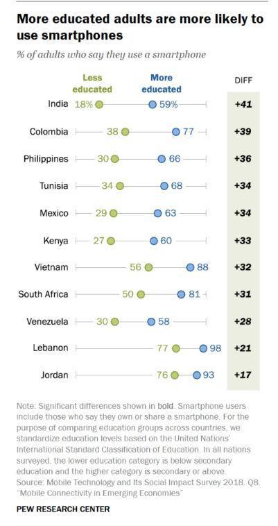 ▲11个国家的接受不同教育程度成年用户智能手机使用情况 (来源:美国皮尤研究中心)