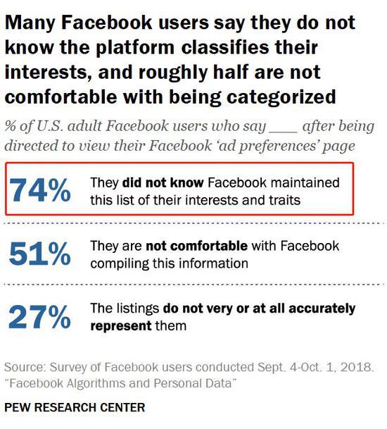 ▲美国成年脸书用户对平台广告喜欢保举认知情况 来源:美国皮尤钻研中心 2018.9.4-10.1
