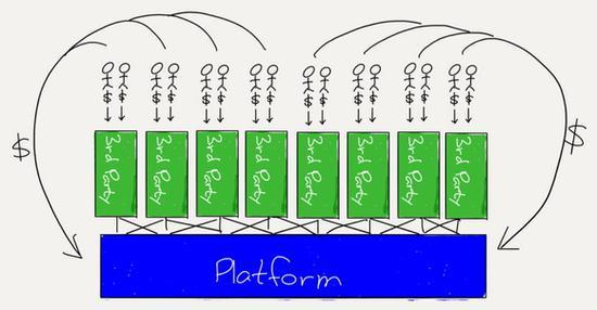 """微软重金收购GitHub的背后逻辑:借开发者""""撬动""""用户的照片 - 2"""