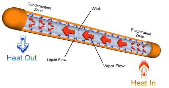 液冷炎管做事暗示图