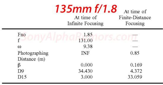 索尼135mm f/1.8 FE镜头专利细节