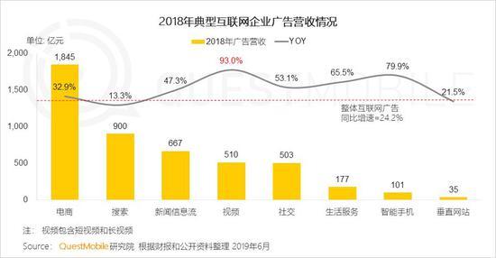 中国移动互联网2019半年大报告-CNMOAD 中文移动营销资讯 7