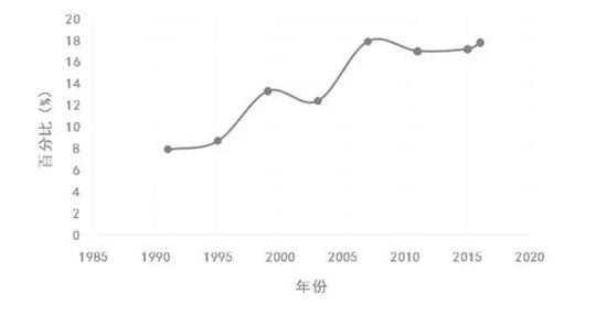 (1991-2016私人部门卫生发展援助资金占比)