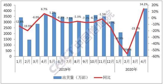 图1 国内手机市场出货量