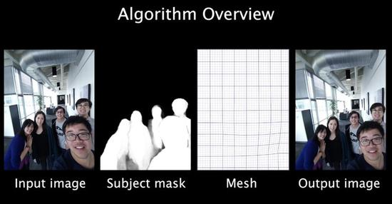 ▲Google 防畸变算法展示。 图片来源:Google