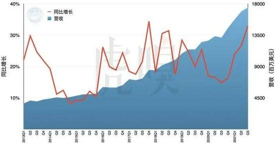 苹果的服务营收与同比增长率,2013~2021