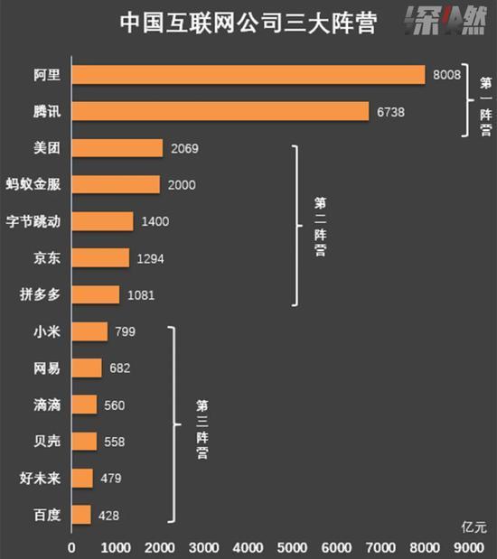中国互联网公司三大阵营