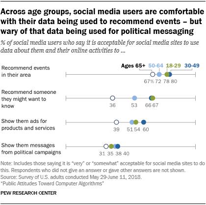 受访者对社交网络如何使用他们的数据也不是十分在意,但反对将他们的数据用于广告投放——尤其是政治广告的投放