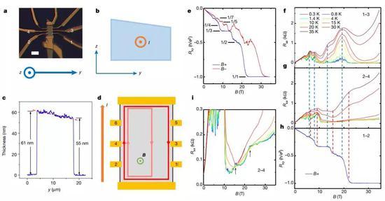 图3 楔形样品2,y轴倾向上的量子霍尔效答。