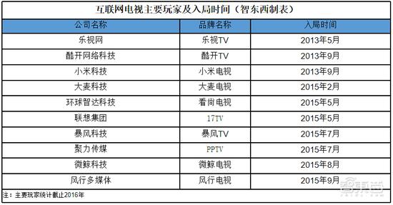 ▲互联网电视主要玩家统计