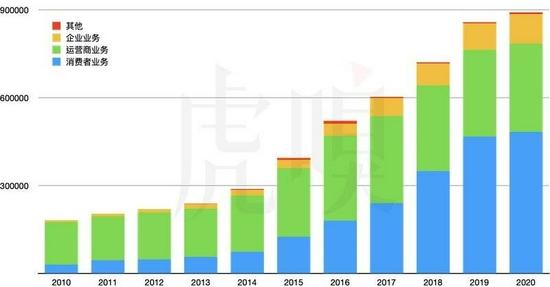 华为各个业务板块的营收(2010年~2020年)(百万人民币)