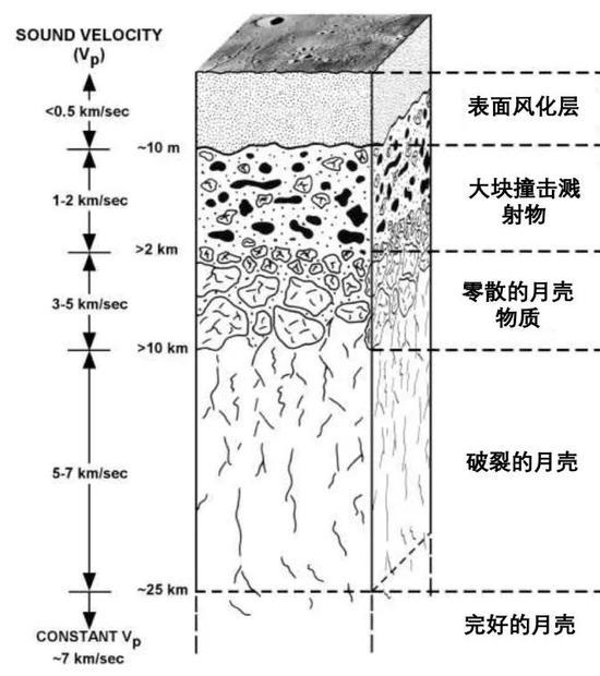 月球淺表的垂直分布,最上面那層細膩的表層就是風化層。