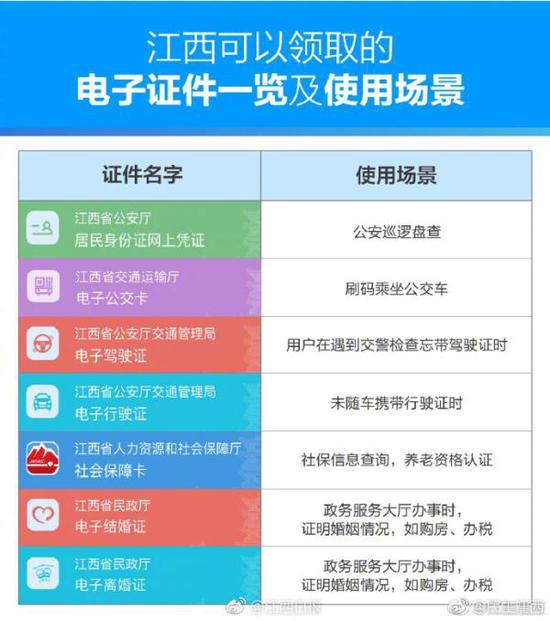 江西民政回应电子离婚证:不能线上离婚 仅作为凭证