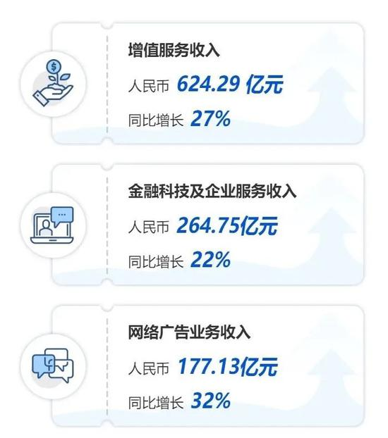 腾讯几大业务板块增速,图源腾讯公众号
