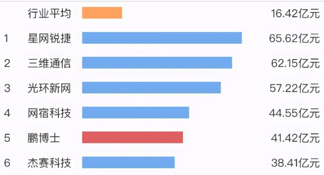 行业营收数据(来源:同花顺)