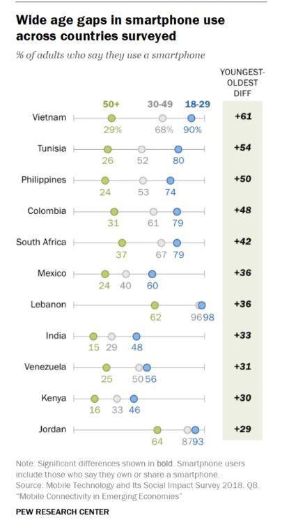 ▲11个国家不同年龄段智能手机使用情况(来源:美国皮尤研究中心)
